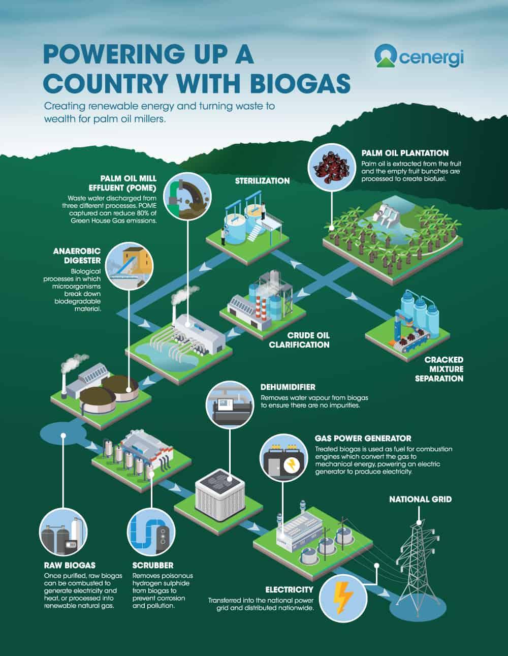 Biogas - Cenergi South East Asia